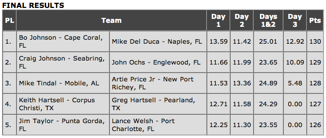 """2006 redfish cup results"""